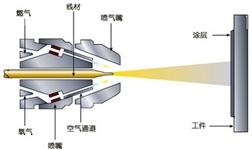 表面处理技术及热喷涂技术的发展趋势