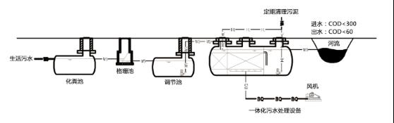 4,砂滤生态池:可作一体化污水处理设备的有效补充,对一体化污水处理设备出水进行深度处理。该处理系统是人工湿地生态系统的单级表现形式。通过基质的吸附,微生物的消解以及植物的吸收等综合作用,使出水水质稳定达到设计要求。 5,设备间:内设两台鼓风曝气机和PLC自控设备。鼓风曝气机为一用一备,切换运行。污水处理站内所有设备均通过PLC控制设备进行自动控制切换,并进行过流,缺机,过压,欠压等故障的自动保护。 适用范围: 1,宾馆,饭店,疗养院,医院; 2,住宅小区,村庄,集镇; 3,车站,飞机场,海港码头,船舶;