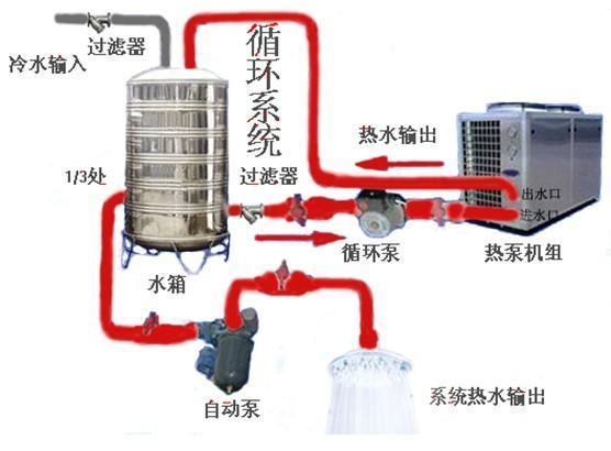 卫浴电器 热水器 > 供应陕县空气能热水器工作原理