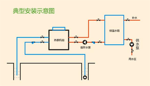 水/地源热泵机组