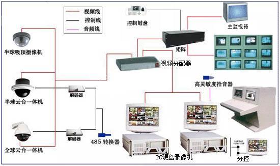【智能家居监控系统模块电路解析】生产供应商厂家