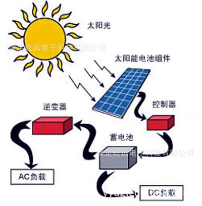 太阳能电池板工作原理