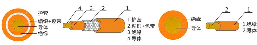 通宇电动汽车高压电缆_汽车高压线