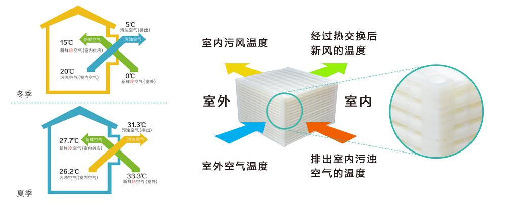 全热交换器在新风主机中的作用主要是减少夏季空调制