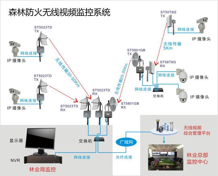 1、前端IP摄像机:用于实时采集森林的情况,常安装在山顶、山腰、山坡等容易捕捉到森林全面环境的地方。 2、中端无线传输设备:森林防火无线监控系统常见的无线传输设备为数字无线网桥ST5023TD、ST5801GB、ST58T8G等,用于监控视频影像的发送和接收。 3、后端监控显示器 硬盘录像机(NVR):用于显示和存储监控视频影像。 PS:后端可分林业局监控室和林业总部监控中心,通过互联网将林业局监控室和林业总部监控中心连接,林业总部监控中心通过互联网观看森林的实时监控视频或