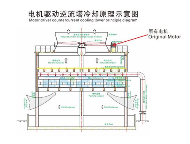 广东冷却塔改造 以200t*1及250t*4横流式方形冷却塔