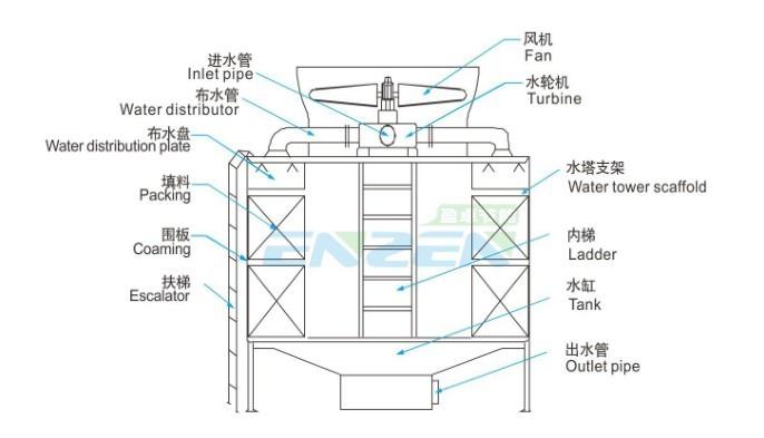 2)圆形逆流冷却塔改装水轮机安装示意图