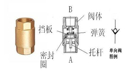 单向阀的产品说明: 2150止回阀广泛应用于工厂,加热系统,压缩空气