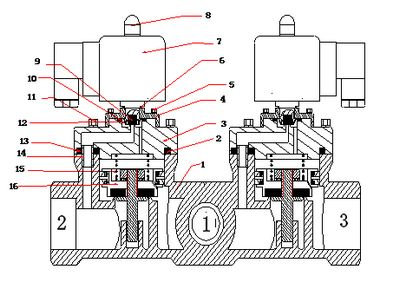 进口二位三通电磁阀工作原理_技术选型_图解