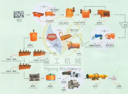 供应畅销市场的整套钴矿选矿设备