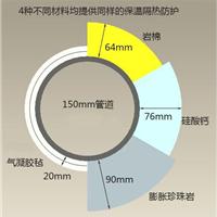 供应高性能气凝胶隔热保温材料
