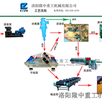 尾矿干排工艺在铜矿厂的应用