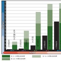 热拌沥青和固化土典型动态模量的比较