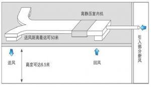 美的静压风管机商用MDVX系列找上海互缘
