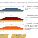 供应聚氨酯保温板材  夹心保温板  冷库板