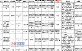 江苏省工商局抽检6批防水涂料不合格 常辰、詹师傅被点名-防水涂料十大品牌