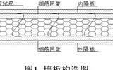 轻质夹芯外墙板不同连接方式抗剪试验研究-佛山外墙板