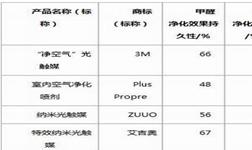 2017上海市室内空气治理产品(除甲醛、甲苯)检测结果报告