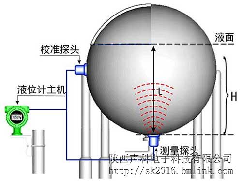 LPG液位计工干规律