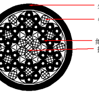 Spreader Basket Cable, YSLTOE,蓄缆筐吊具电缆